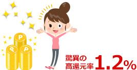 リクルートカード_ポイント高還元_01