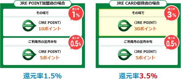 JRE CARDポイント還元率
