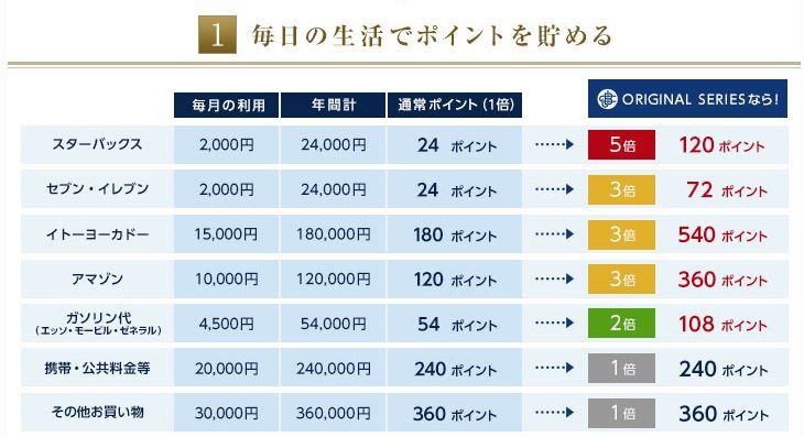 JCBカードポイント表