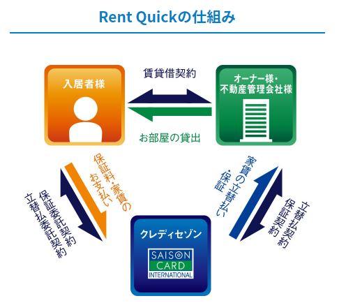 RentQuicの仕組み