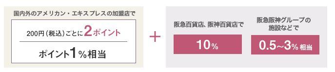 阪神・阪急グループでSポイントが10%分も貯まる