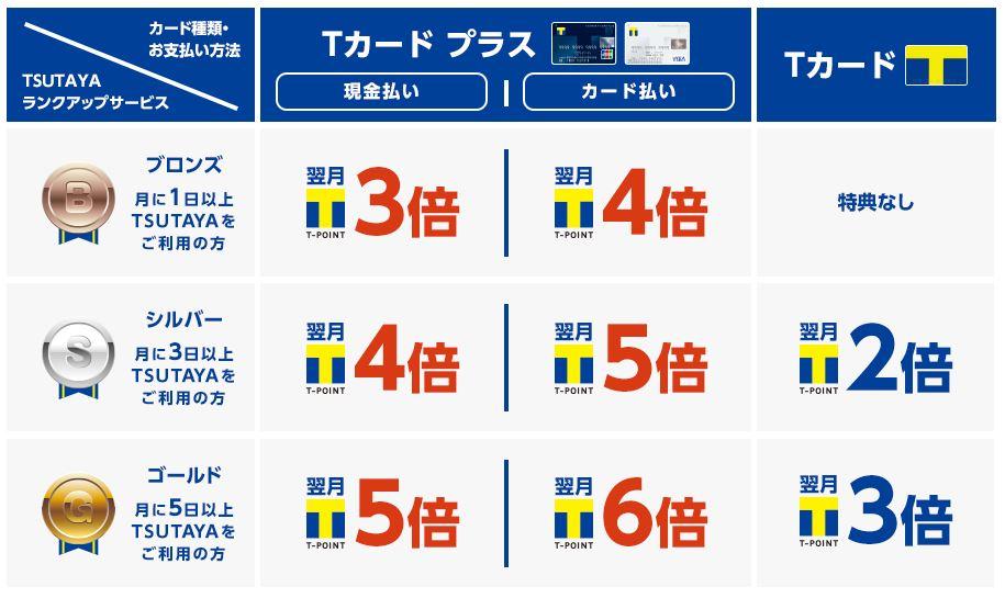 TSUTAYAを月5回以上利用でTポイント6倍!