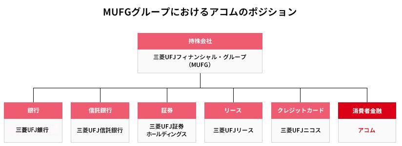 MUFGグループにおけるアコムのポジション