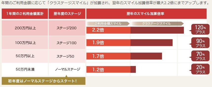 ポイント還元は0.6%~最大1.1%