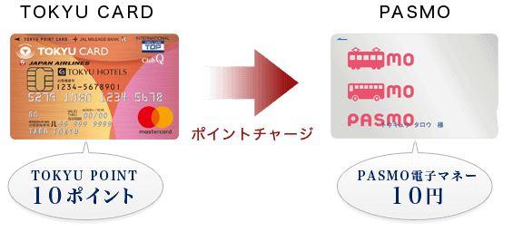 PASMO利用者の還元率!