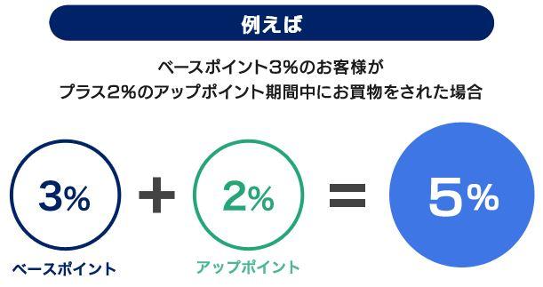 東急百貨店アップポイント期間中はさらにポイントアップ!