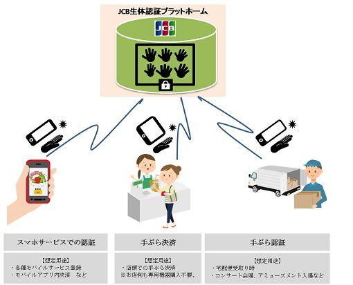 JCB、生体認証基盤を用いたマルチサービスの実証実験を開始