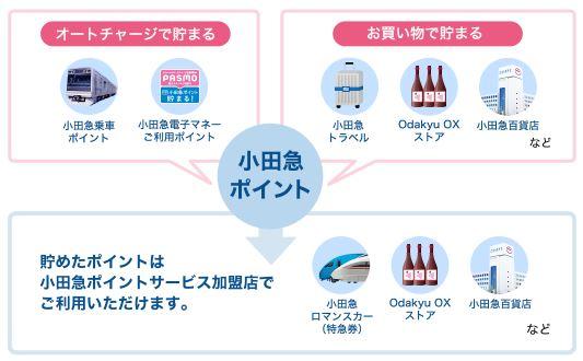 小田急線に乗って貯まる!
