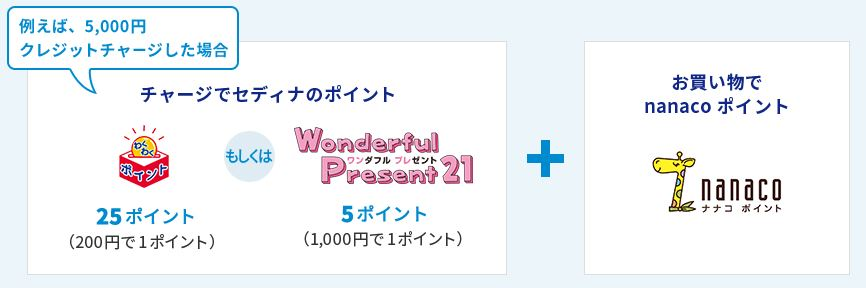 nanacoへのチャージ200円で1ポイントが貯まります。