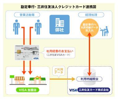 財務会計システム勘定奉行とデータ連携サービス