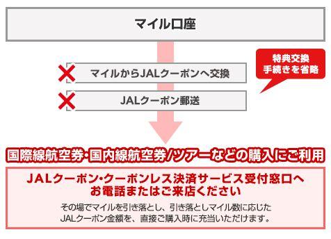 JALクーポン・クーポンレス決済サービス