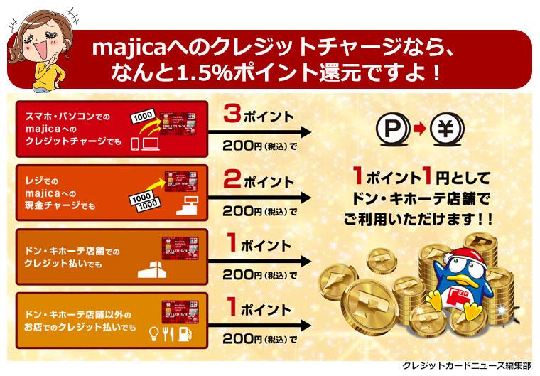 majicaへのチャージで大量ポイントゲット!