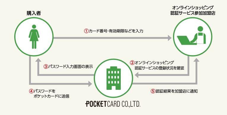ファミマTカード Jセキュア