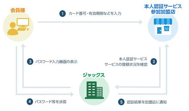 インターネットショッピング本人認証サービス