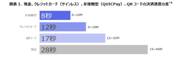 決済速度1番は、QUICPayです!