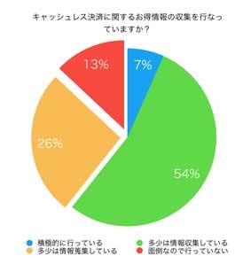 キャッシュレス決済のお得情報を探している人は5割?