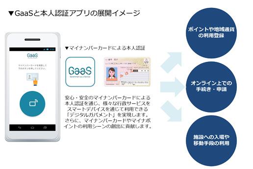 マイナンバーカードに搭載されるICチップを用いた電子証明の仕組みになります。