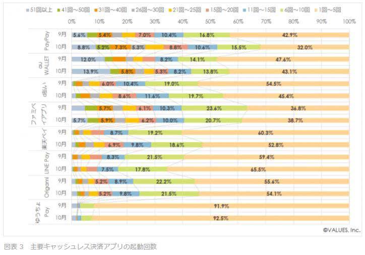 主要キャッシュレス決済アプリの起動回数