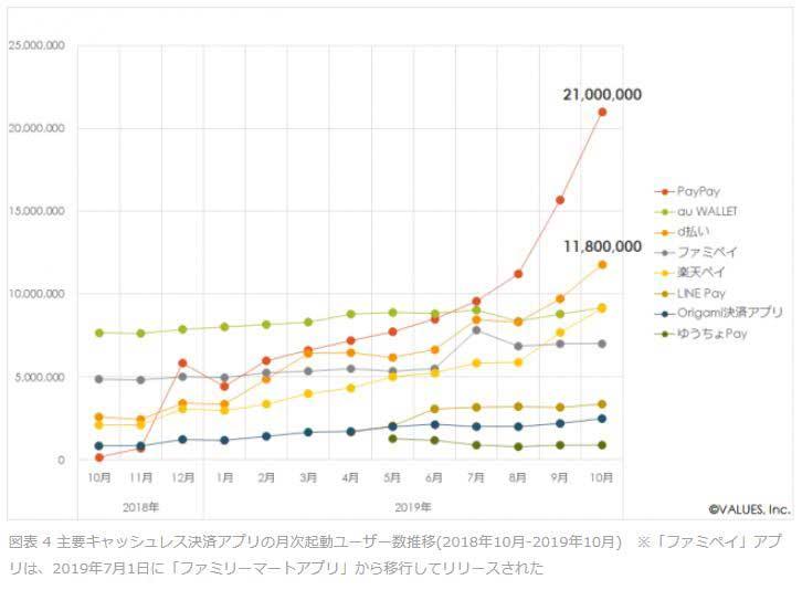 主要キャッシュレス決済アプリの月次起動ユーザー数推移