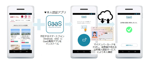 本人認証アプリ「GaaS」とは?