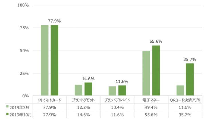各カテゴリーのうちいずれかのサービスを「利用している」と回答した割合