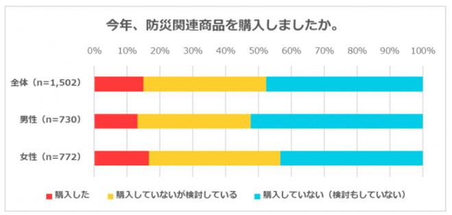 防災関連商品の購入を検討している方は4割!