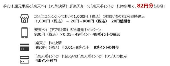 楽天ポイントカードアプリを提示すると100円につき1ポイント付与されます。