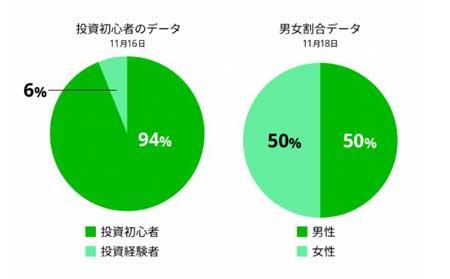 投資初心者の割合が、日別最大で約95%に。女性の利用割合も、日別最大で男性同等レベルにせまるまで向上