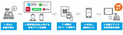 Cloud Payって?