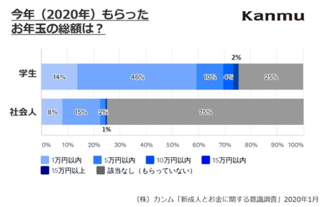 お年玉を「もらう」新成人は6割、総額5万円未満、そのほとんどは今年卒業